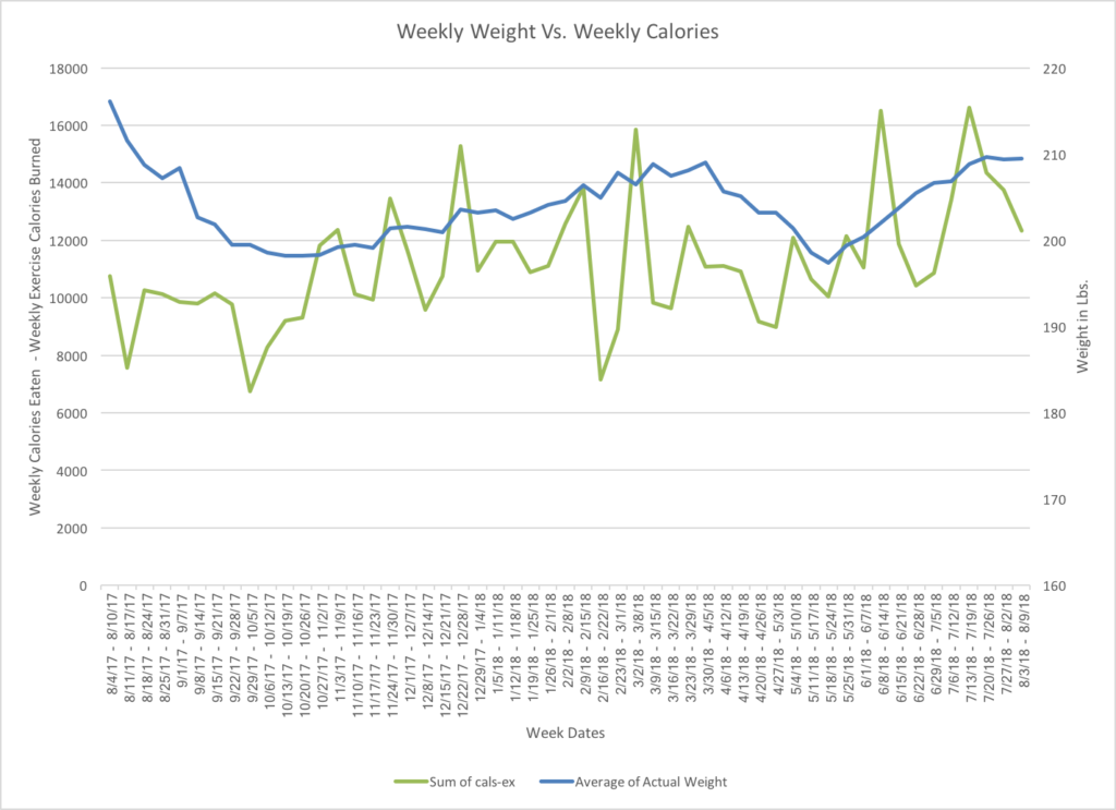 Weekly weight vs. calories chart - fit after 50