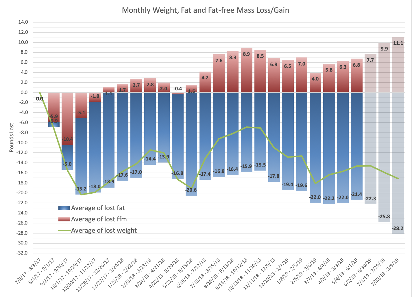 Monthly Weight, Fat and Fat-free Mass Loss/Gain